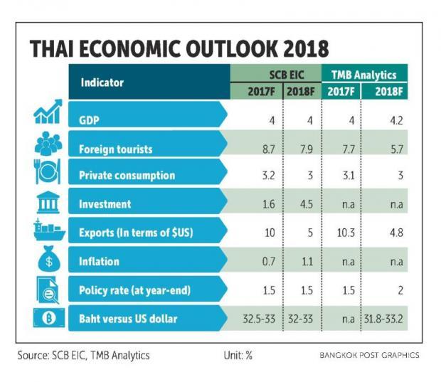 Thailand gdp growth