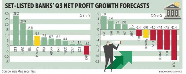 Listed banks to see lower Q3 net profit on fee waiver