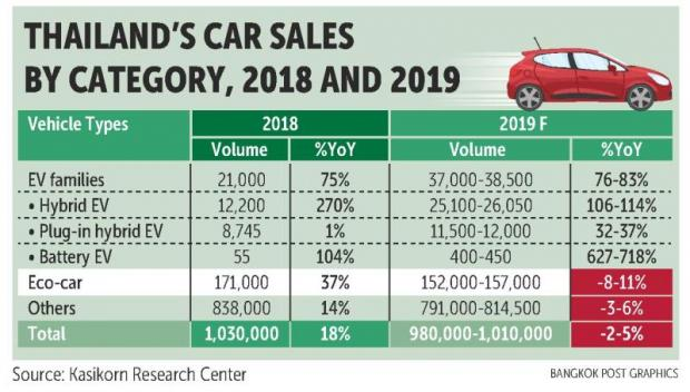 K-Research: EVs to see production boom in 2019