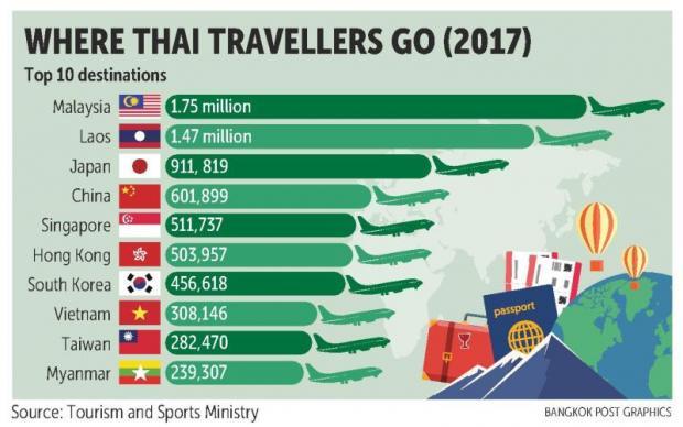 Thai visitors unfazed by Japan levy