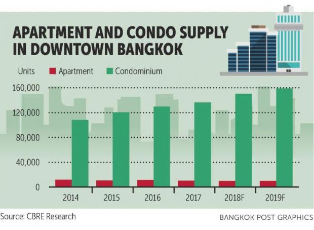 Expat apartment demand still strong
