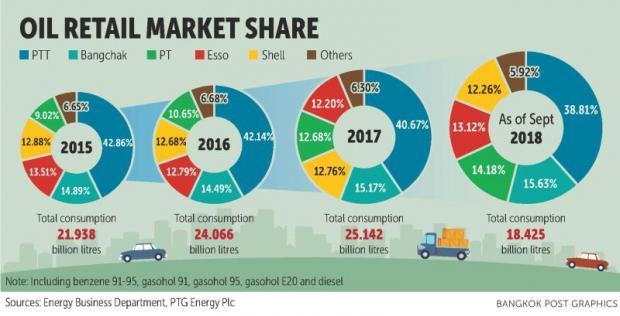 Retailers upbeat on oil sales