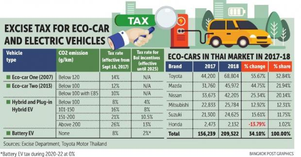 Eco EV turned down by 3 car makers | Bangkok Post: business