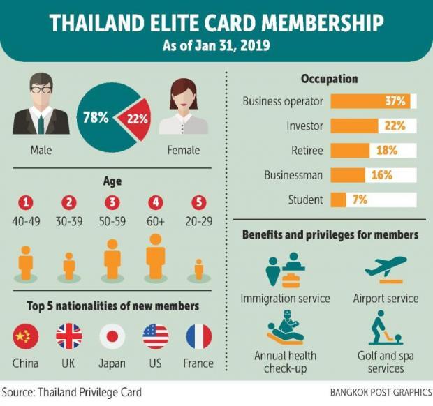 Thailande Carte Elite.Elite Card Nears 60 Sales Growth In Financial Q1