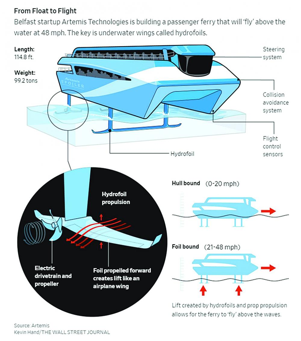 Ferries That Fly Could Make It Easy And Fast To Travel By Boat